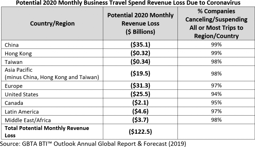 Potential 2020 Monthly Business Travel Spend Revenue Loss Due to Coronavirus